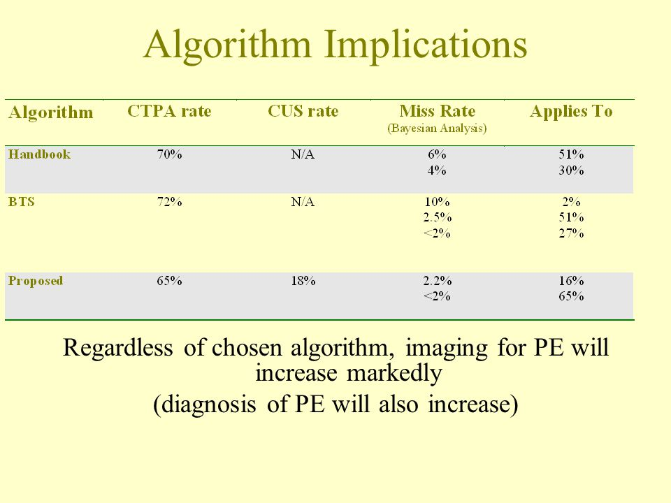 Algorithm Implications Regardless of chosen algorithm, imaging for PE will increase markedly (diagnosis of PE will also increase)