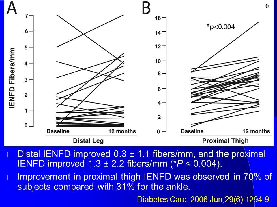 l Distal IENFD improved 0.3 ± 1.1 fibers/mm, and the proximal IENFD improved 1.3 ± 2.2 fibers/mm (*P < 0.004). l Improvement in proximal thigh IENFD w