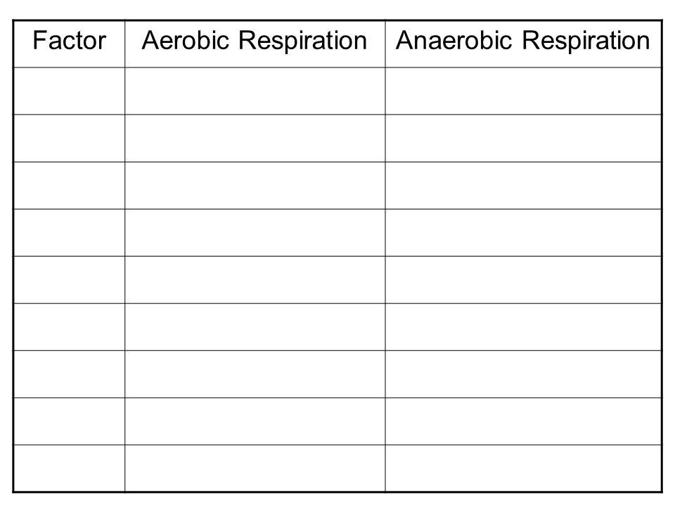 FactorAerobic RespirationAnaerobic Respiration
