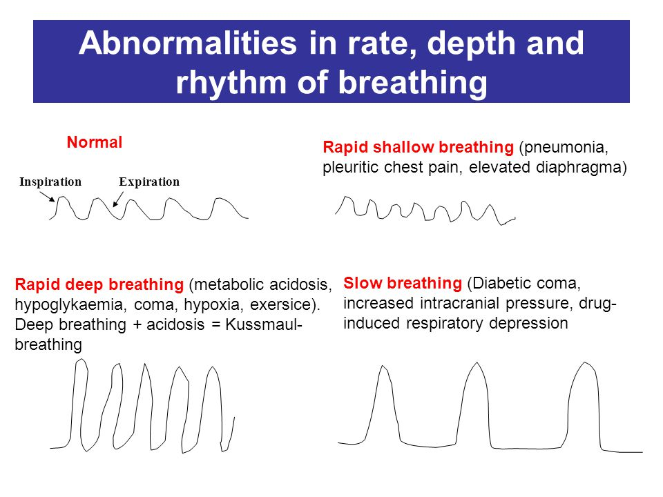 Abnormalities in rate, depth and rhythm of breathing Normal Rapid shallow breathing (pneumonia, pleuritic chest pain, elevated diaphragma) Rapid deep