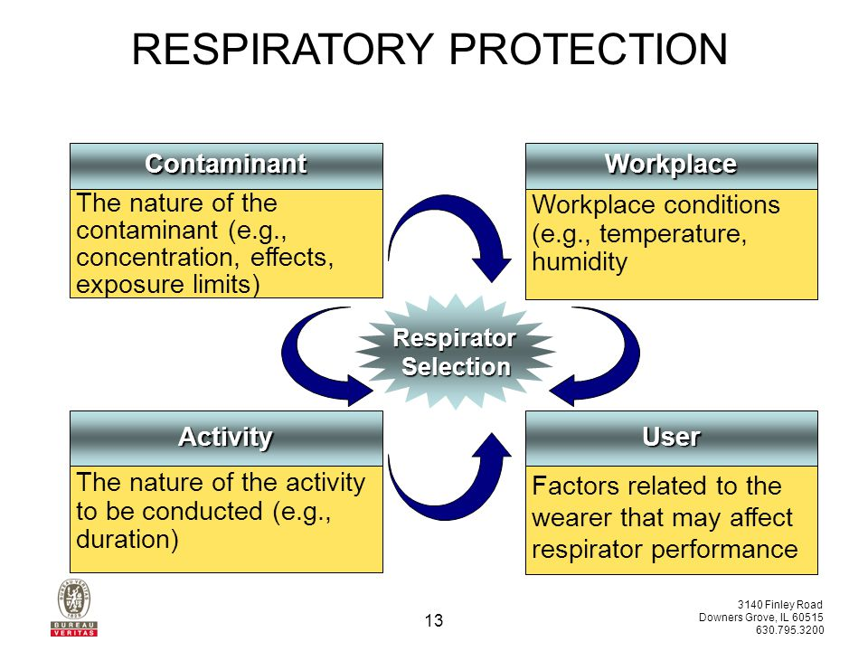 3140 Finley Road Downers Grove, IL 60515 630.795.3200 12 RESPIRATORY PROTECTION A four-step process should be used to guide the selection of respiratory protection.