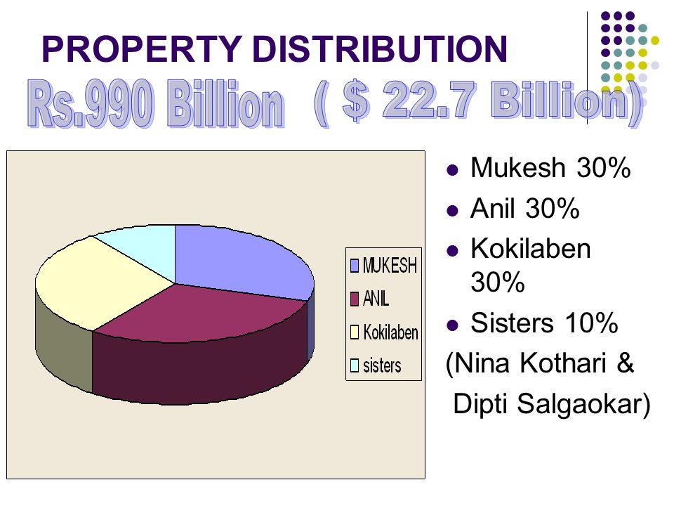 PROPERTY DISTRIBUTION Mukesh 30% Anil 30% Kokilaben 30% Sisters 10% (Nina Kothari & Dipti Salgaokar)