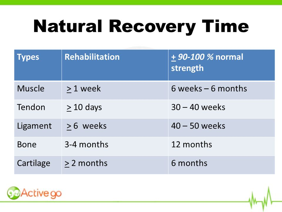 TypesRehabilitation+ 90-100 % normal strength Muscle > 1 week6 weeks – 6 months Tendon > 10 days30 – 40 weeks Ligament > 6 weeks40 – 50 weeks Bone3-4 months12 months Cartilage> 2 months6 months Natural Recovery Time