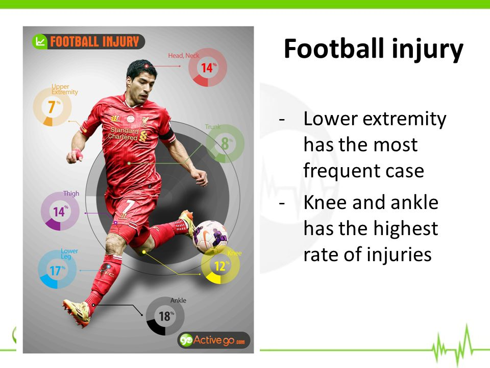 Football injury -Lower extremity has the most frequent case -Knee and ankle has the highest rate of injuries
