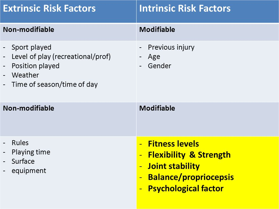 Extrinsic Risk FactorsIntrinsic Risk Factors Non-modifiableModifiable -Sport played -Level of play (recreational/prof) -Position played -Weather -Time of season/time of day -Previous injury -Age -Gender Non-modifiableModifiable -Rules -Playing time -Surface -equipment -Fitness levels -Flexibility & Strength -Joint stability -Balance/propriocepsis -Psychological factor
