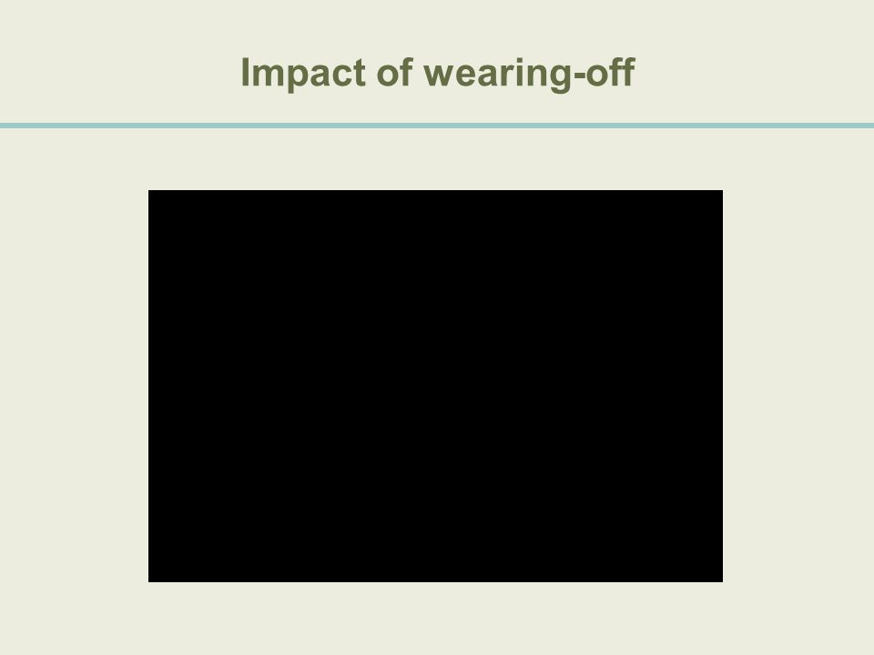 Impact of wearing-off