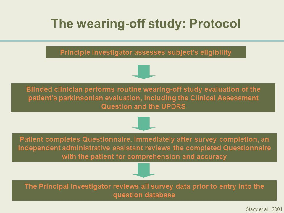 The wearing-off study: Protocol Principle investigator assesses subject's eligibility Blinded clinician performs routine wearing-off study evaluation