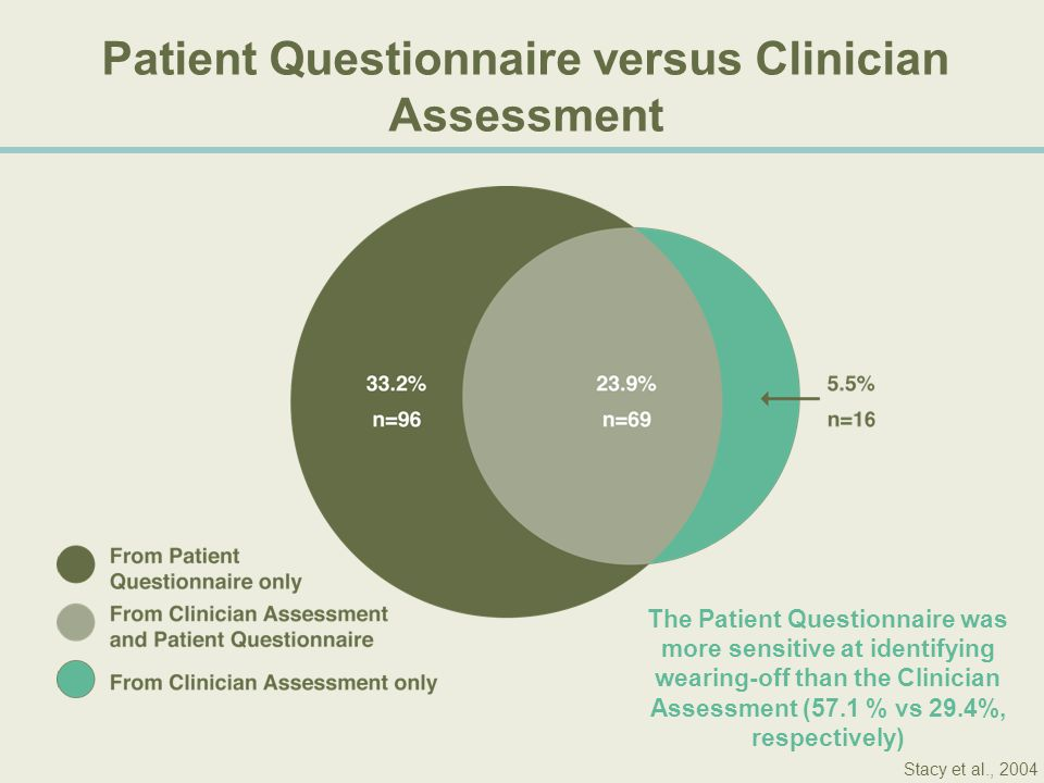 The Patient Questionnaire was more sensitive at identifying wearing-off than the Clinician Assessment (57.1 % vs 29.4%, respectively) Patient Question