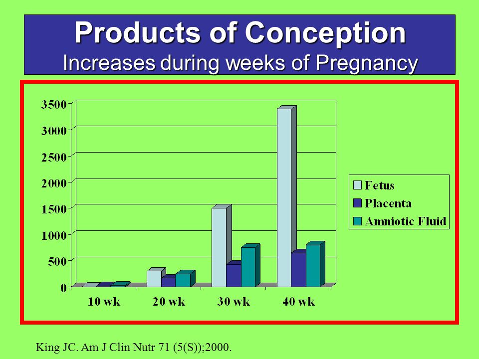 Products of Conception Increases during weeks of Pregnancy King JC. Am J Clin Nutr 71 (5(S));2000.