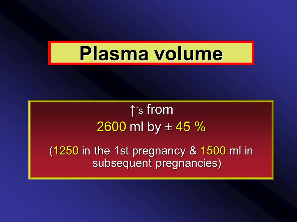 Plasma volume ↑ 's from 2600 ml by ± 45 % (1250 in the 1st pregnancy & 1500 ml in subsequent pregnancies)