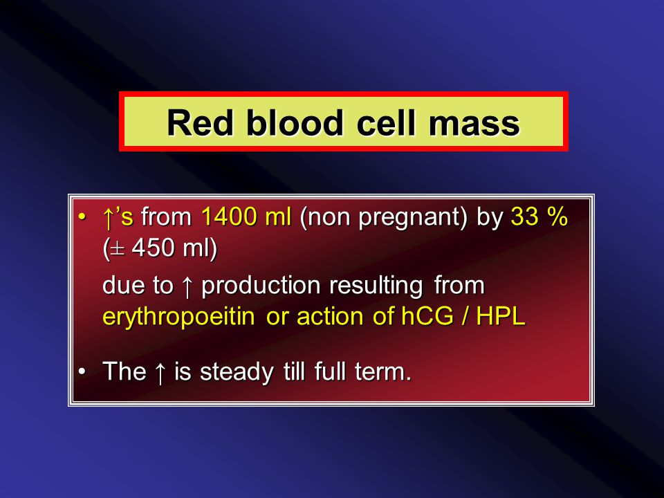 Red blood cell mass ↑'s from 1400 ml (non pregnant) by 33 % (± 450 ml)↑'s from 1400 ml (non pregnant) by 33 % (± 450 ml) due to ↑ production resulting from erythropoeitin or action of hCG / HPL The ↑ is steady till full term.The ↑ is steady till full term.