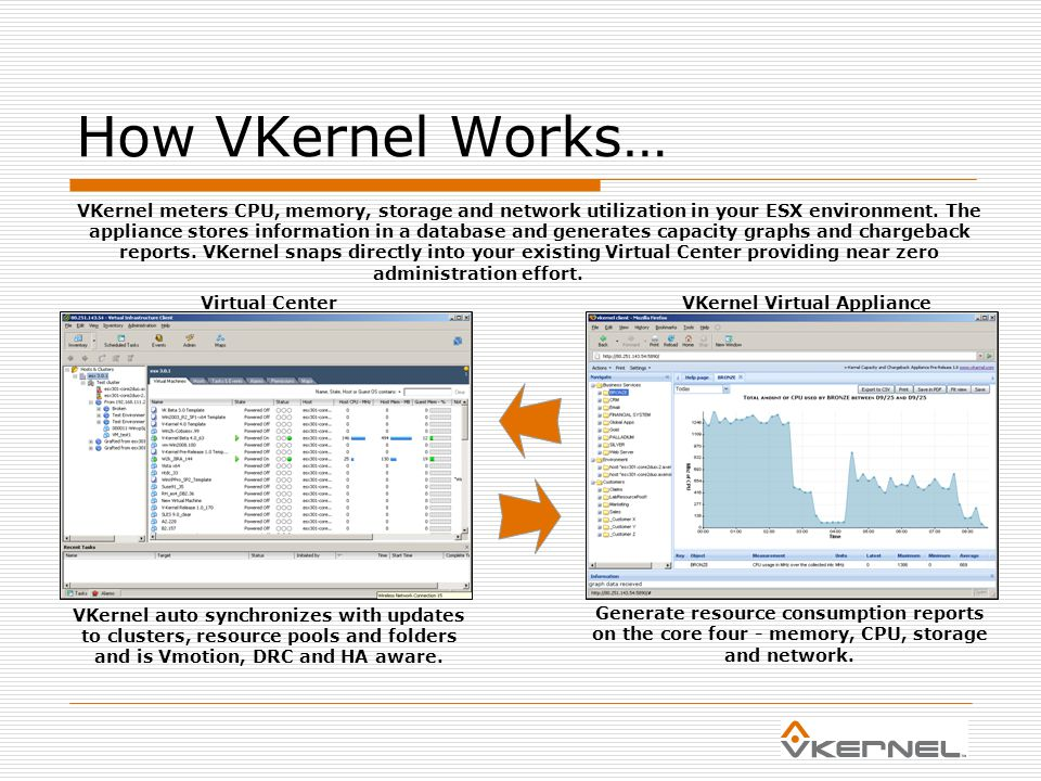 How VKernel Works… VKernel auto synchronizes with updates to clusters, resource pools and folders and is Vmotion, DRC and HA aware.