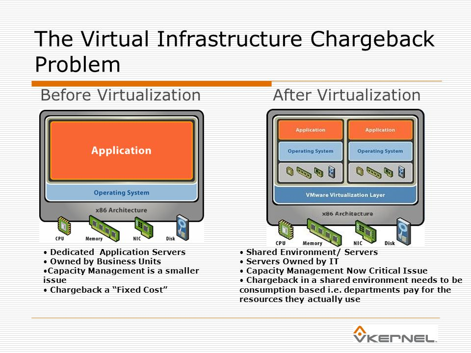 The Virtual Infrastructure Chargeback Problem Shared Environment/ Servers Servers Owned by IT Capacity Management Now Critical Issue Chargeback in a shared environment needs to be consumption based i.e.