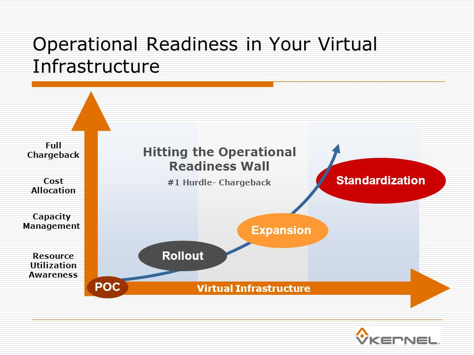 Operational Readiness in Your Virtual Infrastructure Virtual Infrastructure Standardization Expansion Rollout POC Hitting the Operational Readiness Wall #1 Hurdle- Chargeback Cost Allocation Resource Utilization Awareness Full Chargeback Capacity Management
