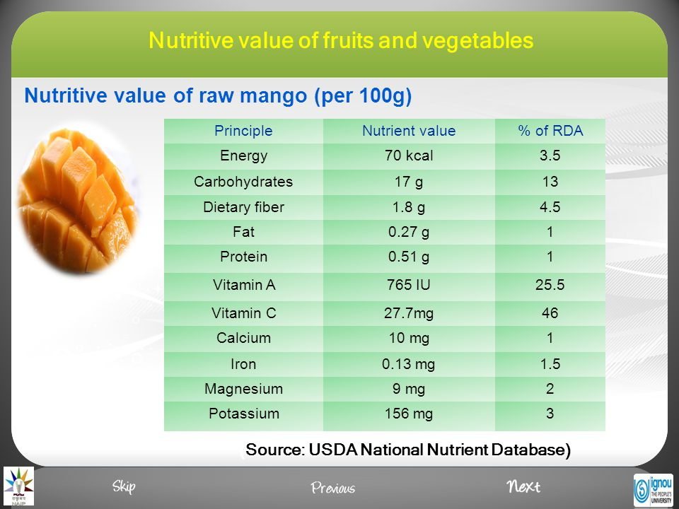 Nutritive value of raw mango (per 100g) PrincipleNutrient value% of RDA Energy70 kcal3.5 Carbohydrates17 g13 Dietary fiber1.8 g4.5 Fat0.27 g1 Protein0.51 g1 Vitamin A765 IU25.5 Vitamin C27.7mg46 Calcium10 mg1 Iron0.13 mg1.5 Magnesium9 mg2 Potassium156 mg3 (Source: USDA National Nutrient Database) Nutritive value of fruits and vegetables