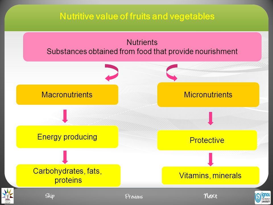 Nutrients Substances obtained from food that provide nourishment Macronutrients Micronutrients Energy producing Protective Carbohydrates, fats, proteins Vitamins, minerals Nutritive value of fruits and vegetables
