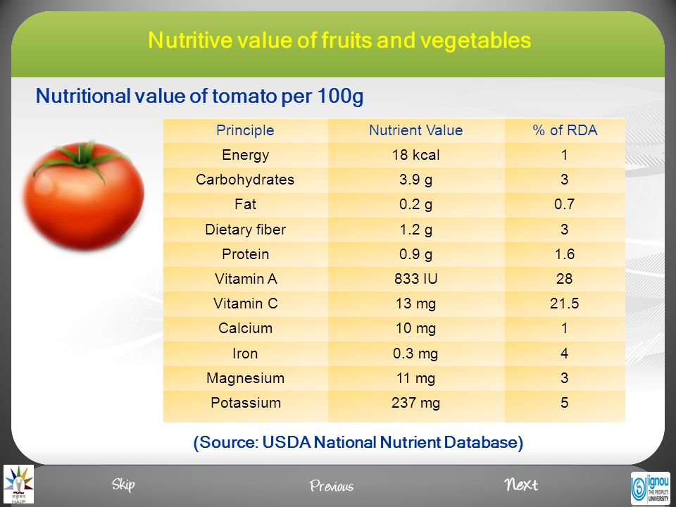 Nutritional value of tomato per 100g (Source: USDA National Nutrient Database) PrincipleNutrient Value% of RDA Energy18 kcal1 Carbohydrates3.9 g3 Fat0.2 g0.7 Dietary fiber1.2 g3 Protein0.9 g1.6 Vitamin A833 IU28 Vitamin C13 mg21.5 Calcium10 mg1 Iron0.3 mg4 Magnesium11 mg3 Potassium237 mg5 Nutritive value of fruits and vegetables