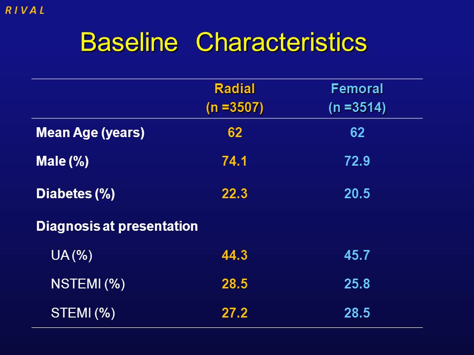 R I V A L Baseline Characteristics Radial (n =3507) Femoral (n =3514) Mean Age (years)62 Male (%)74.172.9 Diabetes (%)22.320.5 Diagnosis at presentati