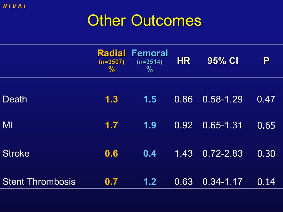 R I V A L Other Outcomes Other Outcomes Radial (n=3507) % Femoral (n=3514) % HR 95% CI P Death 1.31.50.860.58-1.290.47 MI 1.71.90.920.65-1.31 0.65 Str