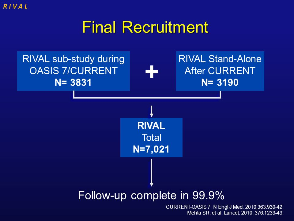 R I V A L Final Recruitment Final Recruitment RIVAL Stand-Alone After CURRENT N= 3190 RIVAL Total N=7,021 RIVAL sub-study during OASIS 7/CURRENT N= 38