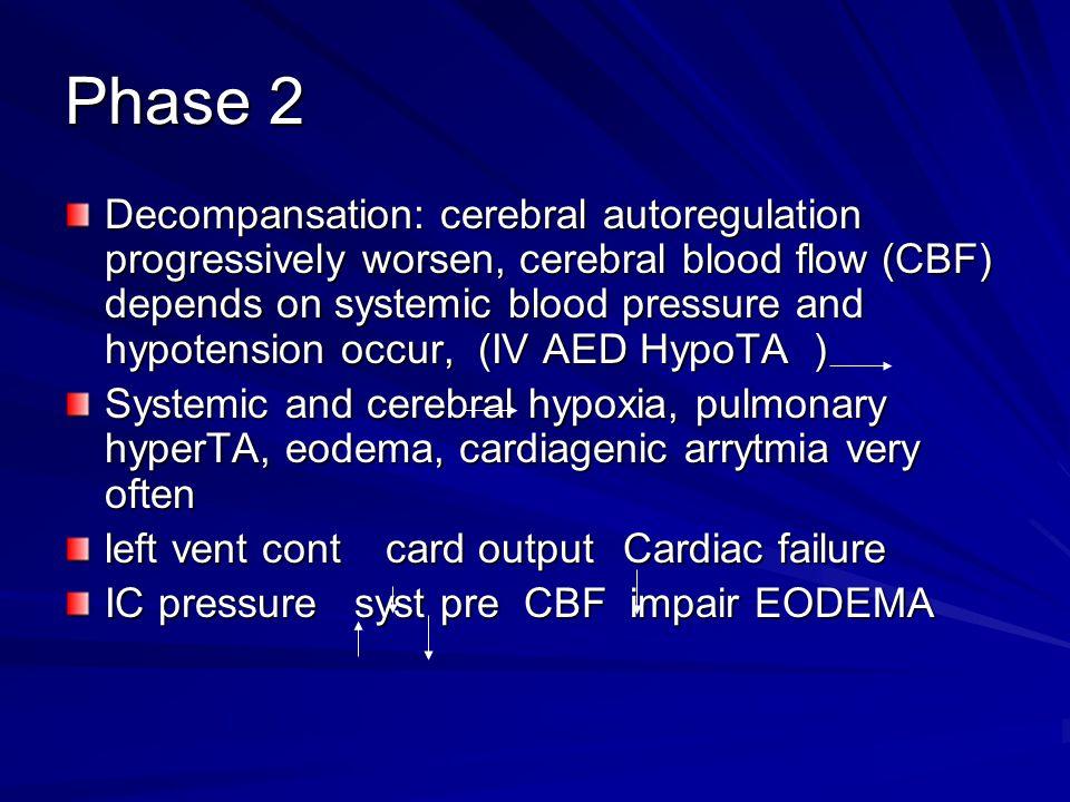 Phase 2 Decompansation: cerebral autoregulation progressively worsen, cerebral blood flow (CBF) depends on systemic blood pressure and hypotension occ