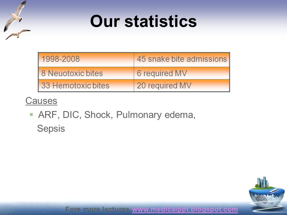 Fore more lectures www.medicalppt.blogspot.comwww.medicalppt.blogspot.com Our statistics Causes  ARF, DIC, Shock, Pulmonary edema, Sepsis 1998-200845