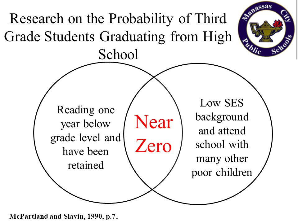 Research on the Probability of Third Grade Students Graduating from High School McPartland and Slavin, 1990, p.7. Reading one year below grade level a