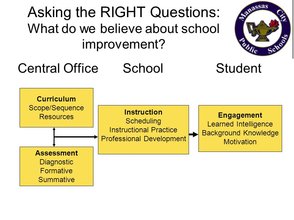 Asking the RIGHT Questions: What do we believe about school improvement? Central Office School Student Curriculum Scope/Sequence Resources Assessment