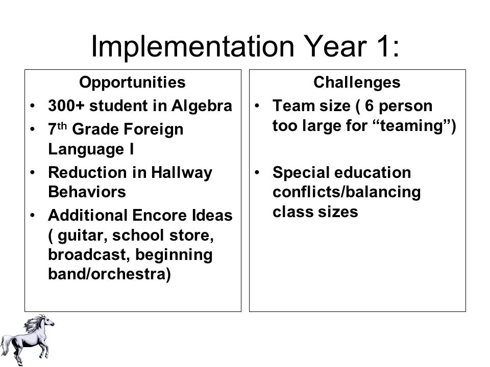 Implementation Year 1: Opportunities 300+ student in Algebra 7 th Grade Foreign Language I Reduction in Hallway Behaviors Additional Encore Ideas ( gu