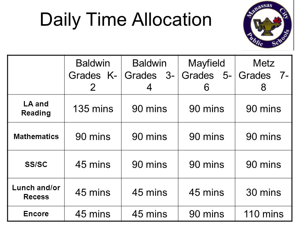 Daily Time Allocation Baldwin Grades K- 2 Baldwin Grades 3- 4 Mayfield Grades 5- 6 Metz Grades 7- 8 LA and Reading 135 mins90 mins Mathematics 90 mins