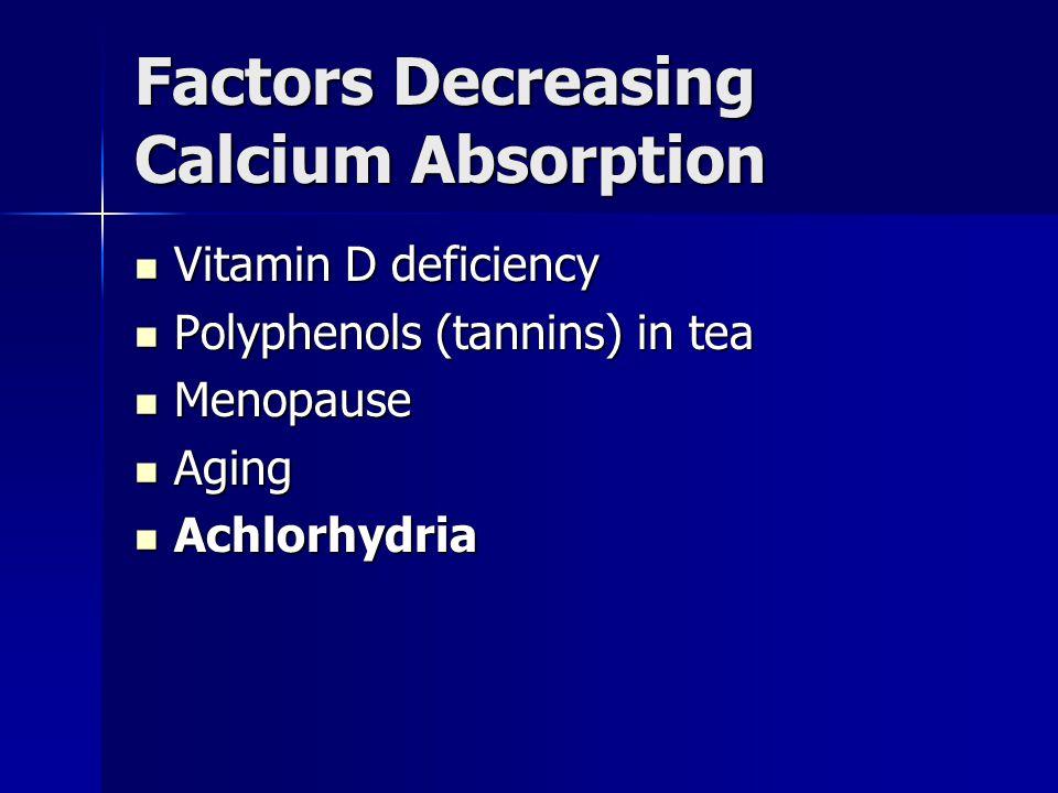 Factors Decreasing Calcium Absorption Vitamin D deficiency Vitamin D deficiency Polyphenols (tannins) in tea Polyphenols (tannins) in tea Menopause Menopause Aging Aging Achlorhydria Achlorhydria