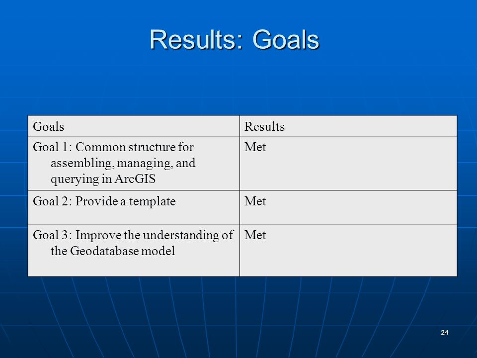 24 GoalsResults Goal 1: Common structure for assembling, managing, and querying in ArcGIS Met Goal 2: Provide a templateMet Goal 3: Improve the understanding of the Geodatabase model Met Results: Goals