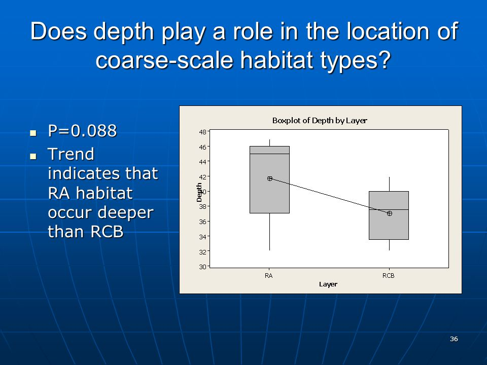 36 Does depth play a role in the location of coarse-scale habitat types.