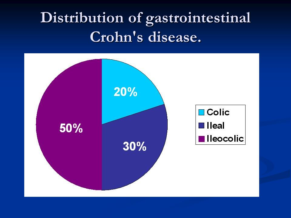 Distribution of gastrointestinal Crohn's disease.