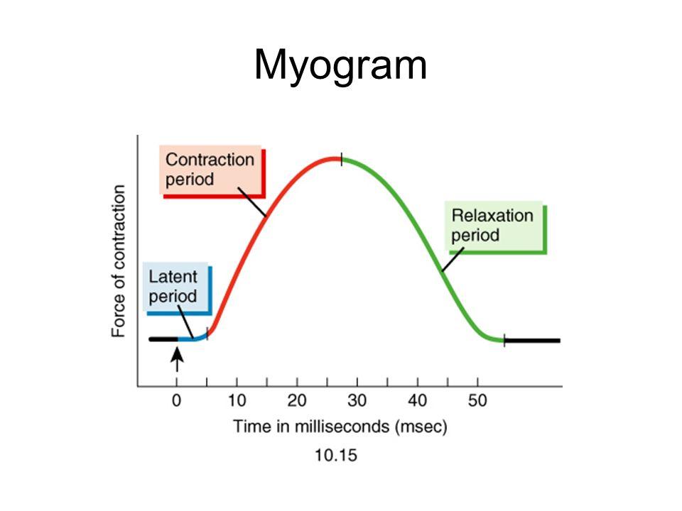 Myogram