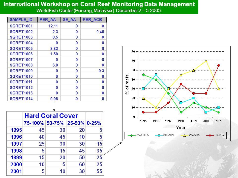 International Workshop on Coral Reef Monitoring Data Management WorldFish Center (Penang, Malaysia).