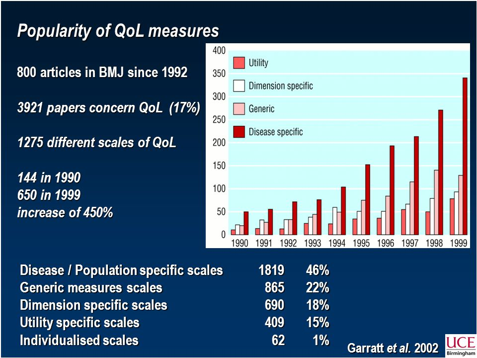 Popularity of QoL measures 800 articles in BMJ since 1992 3921 papers concern QoL (17%) 1275 different scales of QoL 144 in 1990 650 in 1999 increase of 450% Disease / Population specific scales1819 46% Generic measures scales 865 22% Dimension specific scales 690 18% Utility specific scales 409 15% Individualised scales 62 1% Garratt et al.