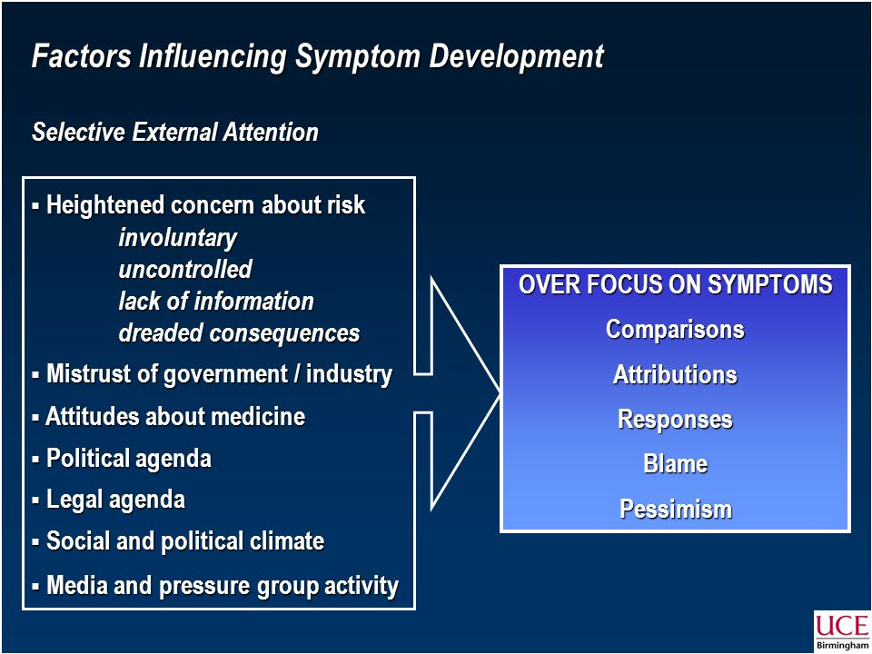 Factors Influencing Symptom Development Selective External Attention  Heightened concern about risk involuntary involuntary uncontrolled uncontrolled lack of information lack of information dreaded consequences dreaded consequences  Mistrust of government / industry  Attitudes about medicine  Political agenda  Legal agenda  Social and political climate  Media and pressure group activity OVER FOCUS ON SYMPTOMS ComparisonsAttributionsResponsesBlamePessimism