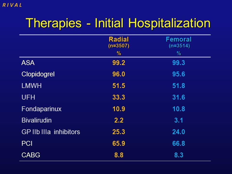 R I V A L Therapies - Initial Hospitalization Therapies - Initial Hospitalization Radial (n=3507) % Femoral (n=3514) % ASA99.299.3 Clopidogrel96.095.6 LMWH51.551.8 UFH33.331.6 Fondaparinux10.910.8 Bivalirudin2.23.1 GP IIb IIIa inhibitors25.324.0 PCI65.966.8 CABG8.88.3