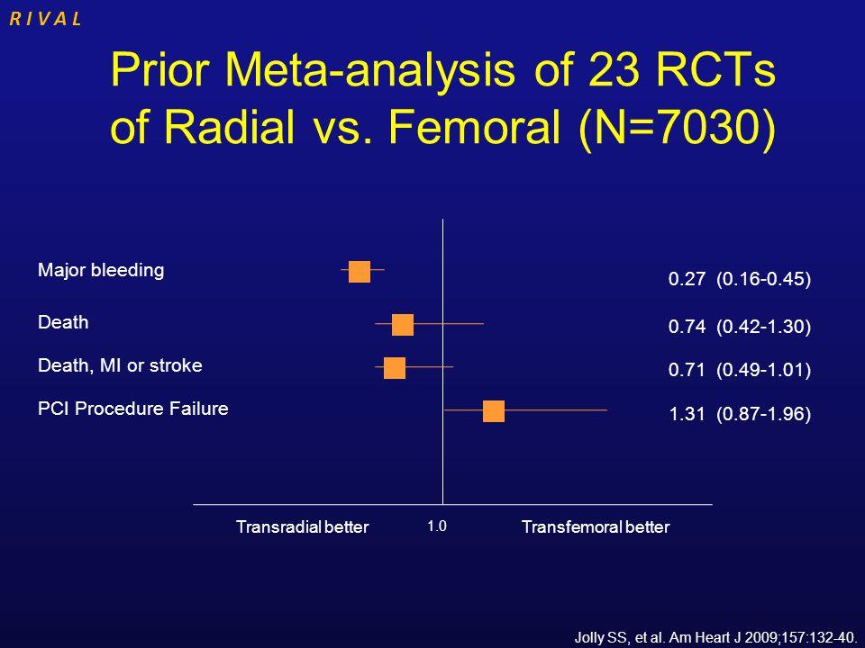 R I V A L Other Outcomes Radial (n=3507) % Femoral (n=3514) % HR 95% CI P Major Vascular Access Site Complications 1.43.70.370.27-0.52 <0.0001 TIMI Non-CABG Major Bleeding 0.5 1.000.53-1.89 1.00 ACUITY Non-CABG Major Bleeding* 1.94.50.430.32-0.57 <0.0001 * Post Hoc analysis