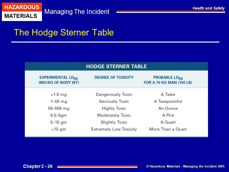 © Hazardous Materials - Managing the Incident 2005 Managing The Incident HAZARDOUS MATERIALS Chapter 2 - 26 Health and Safety The Hodge Sterner Table