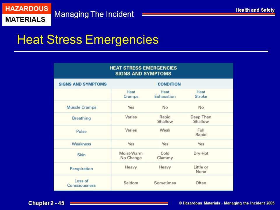© Hazardous Materials - Managing the Incident 2005 Managing The Incident HAZARDOUS MATERIALS Chapter 2 - 45 Health and Safety Heat Stress Emergencies