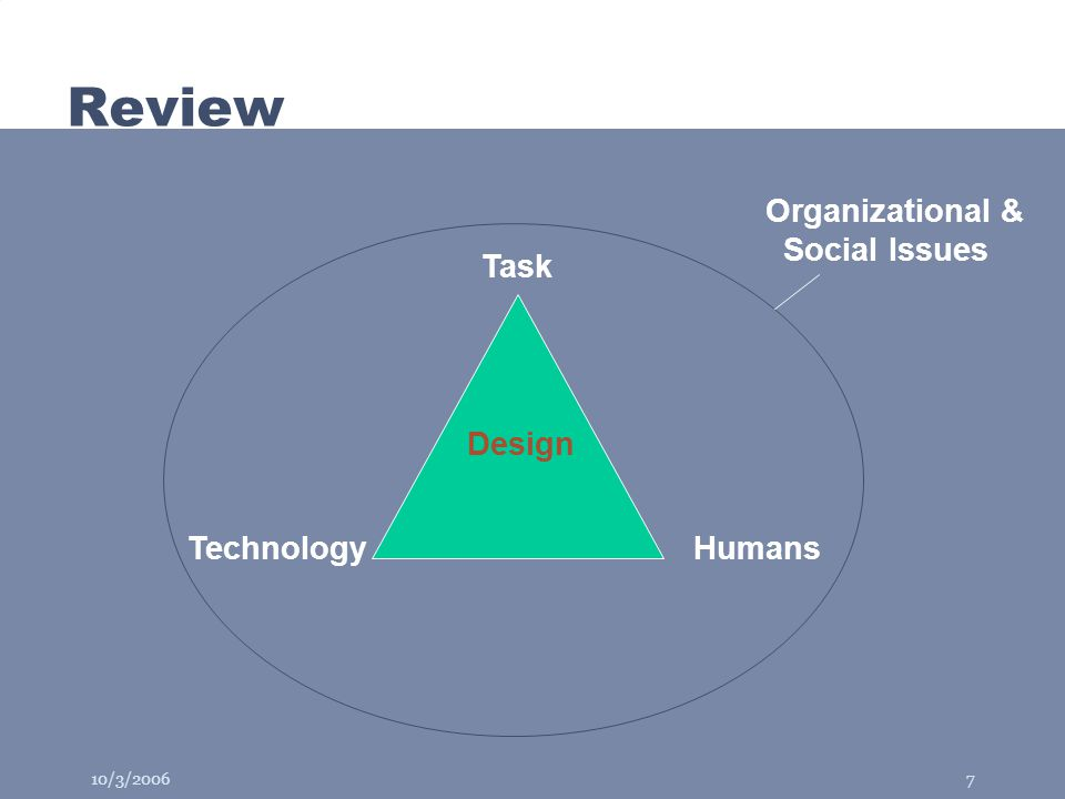 10/3/20067 Review HumansTechnology Task Design Organizational & Social Issues