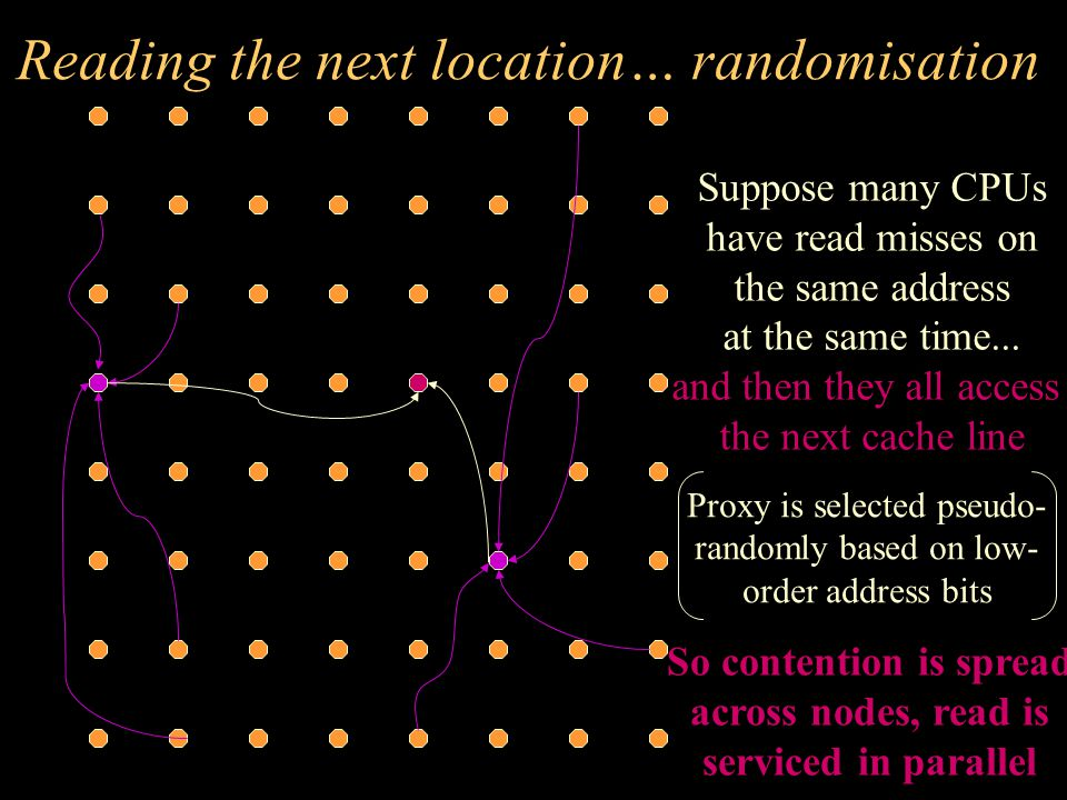 Reading the next location… randomisation Suppose many CPUs have read misses on the same address at the same time...