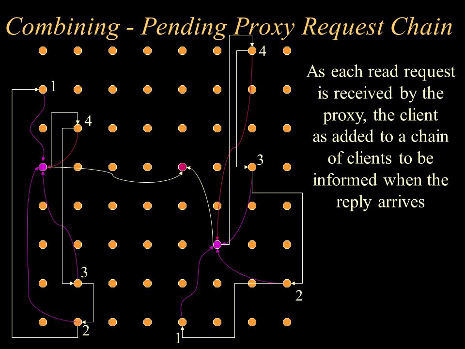 Combining - Pending Proxy Request Chain As each read request is received by the proxy, the client as added to a chain of clients to be informed when the reply arrives 1 2 1 2 3 3 4 4