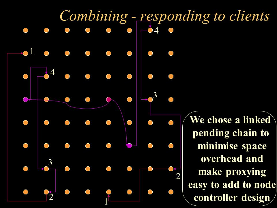 Combining - responding to clients 1 2 1 2 3 3 4 4 We chose a linked pending chain to minimise space overhead and make proxying easy to add to node controller design