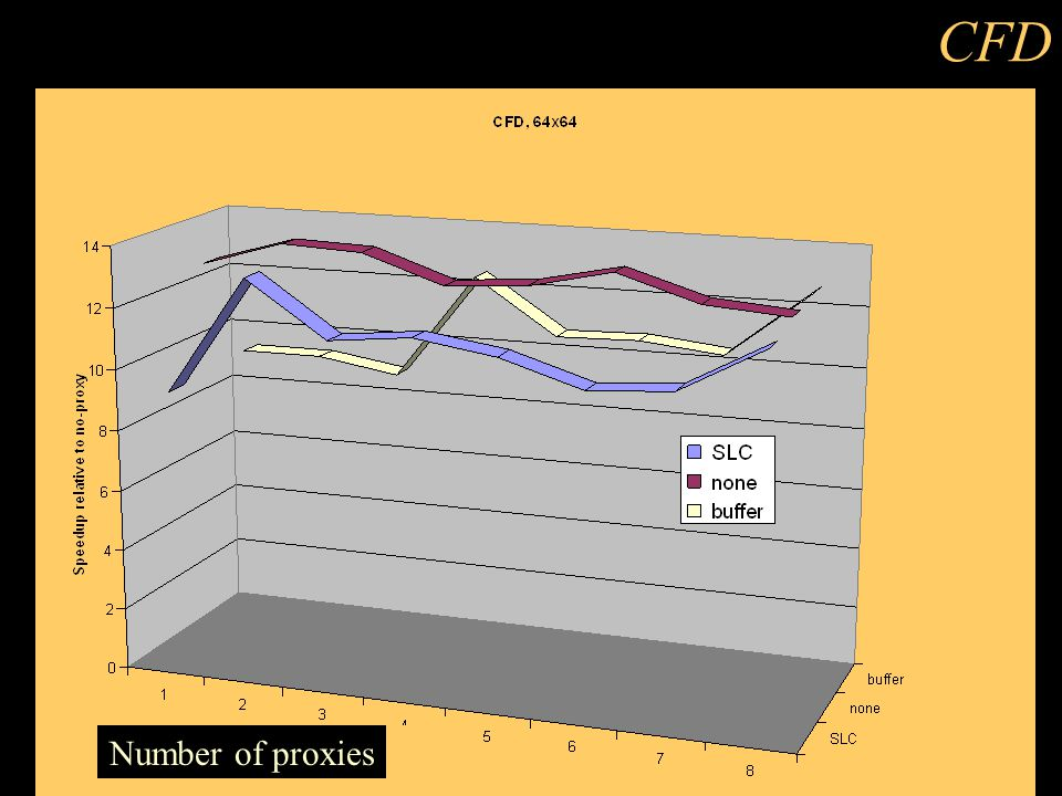 CFD Number of proxies