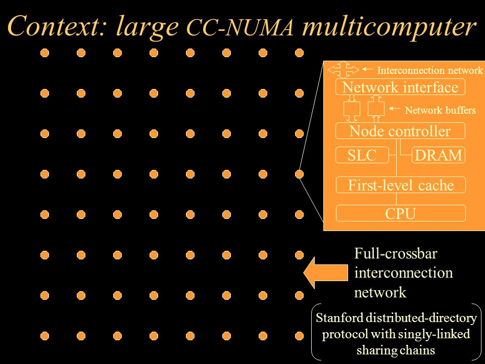 Context: large CC-NUMA multicomputer Network interface Network buffers Node controller SLCDRAM First-level cache CPU Interconnection network Full-crossbar interconnection network Stanford distributed-directory protocol with singly-linked sharing chains