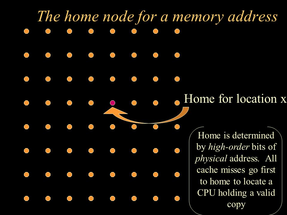 The home node for a memory address Home for location x Home is determined by high-order bits of physical address. All cache misses go first to home to