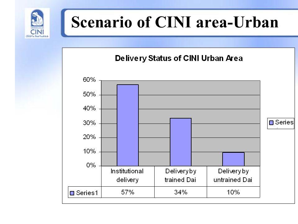 Scenario of CINI area-Urban.